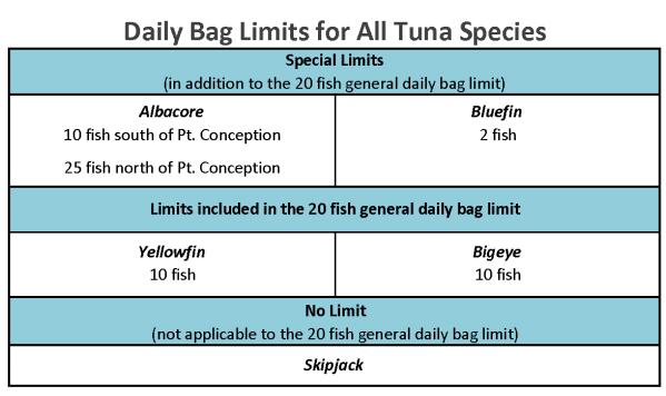 tuna table