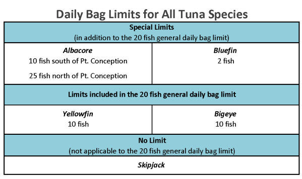 Reminder new tuna fillet at sea regulations bluefin tuna for One day fishing license ca
